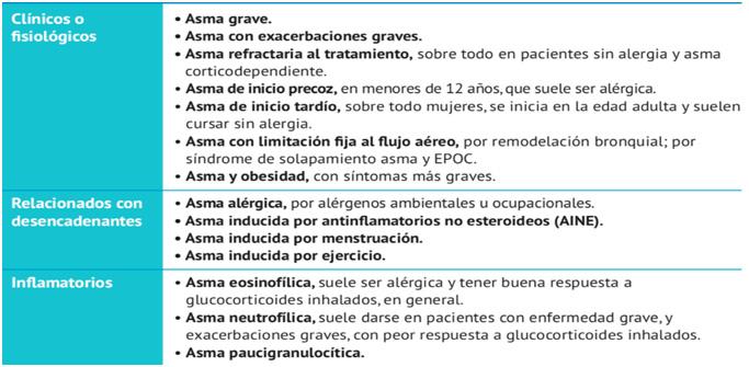 fenotipos asma bronquial